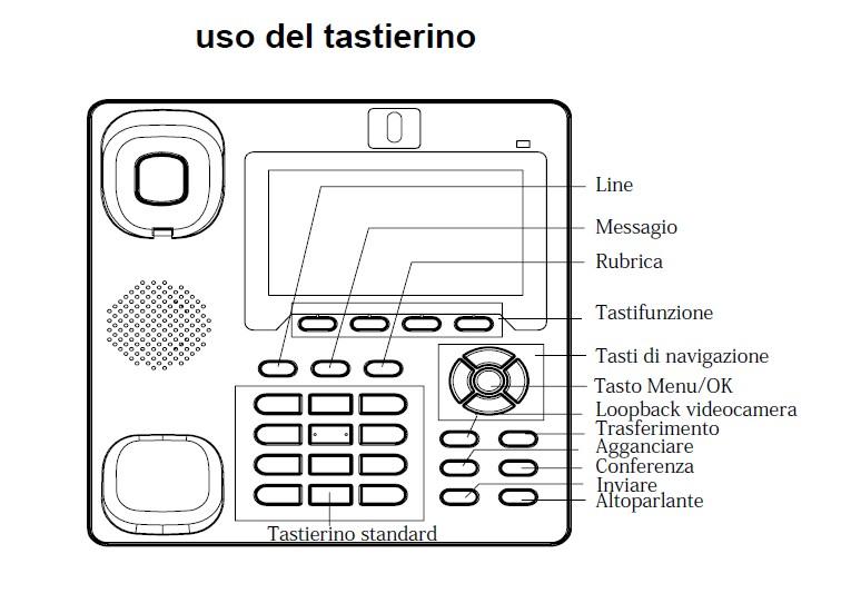 Uso del tastierino del GXP3140
