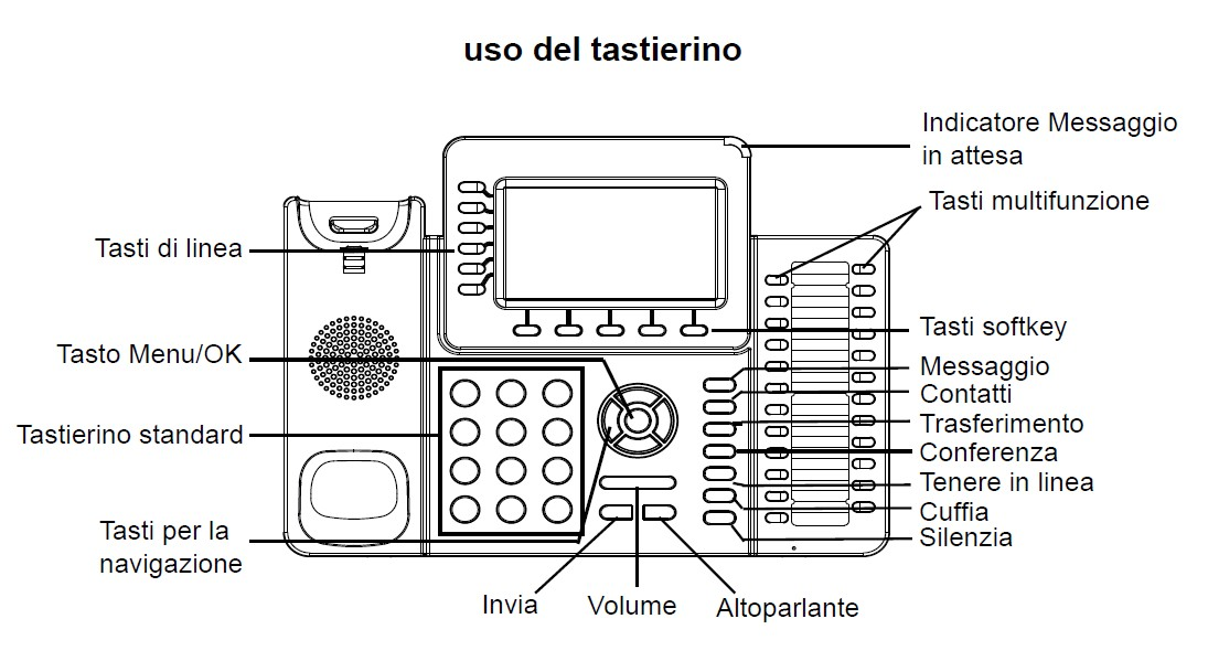Uso della tastiera del GXP2140
